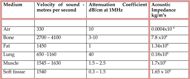 Speed of sound in tissues